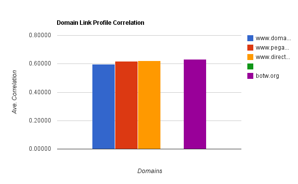 Link profile correlation - spotting paid links
